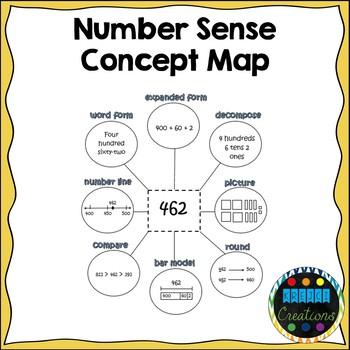 Building Number Sense Concept Maps