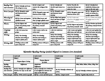 Common Core Pacing Guide for Reading and Writing 1st Semester