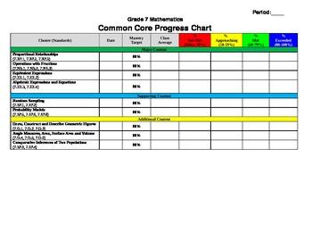 Common Core Progress Chart - Grade 7