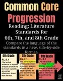 Common Core Standards Progression for 6, 7, 8 Reading: Literature
