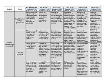 Common Core Progression Map Grade K-5 for ELA