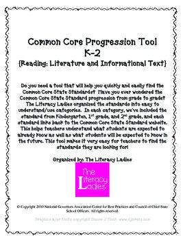 Common Core Progression Tool K-2