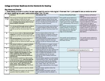 Common Core Reading Anchor Standards Spiral