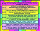 Common Core Reading Literature K.2 Graphic Organizers, Posters, and Rubric