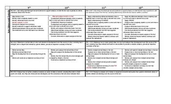 Common Core Reading Skills Map, Grades 9-12