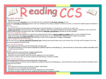 Common Core Reading Standards Poster
