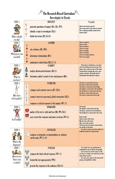 Common Core Research-Based Curriculum Outline Poster 2