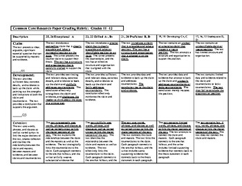 Common Core Research Paper Rubric:  Student Driven Research