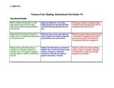 Common Core Roadmap: Informational Text Grades 4-6
