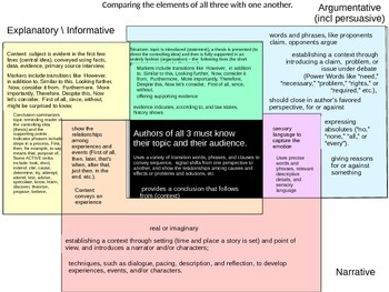 Common Core Rubrics for forms informative narr argumentative & help