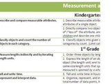 Common Core Sequence- Measurement and Data Overview