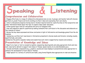 Common Core Speaking & Listening Poster