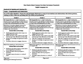 Common Core Speaking and Listening Curriculum FrameworkGrades 3-5
