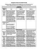 Common Core Standard IEP Goals for Kindergarten