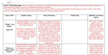 Common Core Standards Aligned Unit:Thank You,M'am,Christmas Memory,Helen 86 Strt