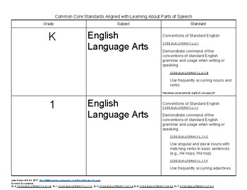 Common Core Standards Aligned with Parts of Speech curriculum