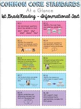 Common Core Standards Cheat Sheets - First Grade Reading