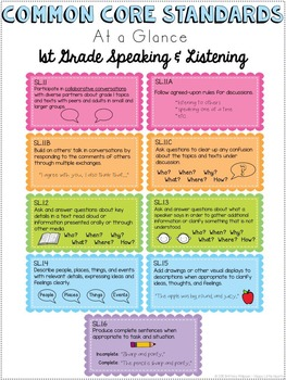 Common Core Standards Cheat Sheets - First Grade Speaking & Listening