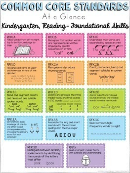 Common Core Standards Cheat Sheets - Kindergarten