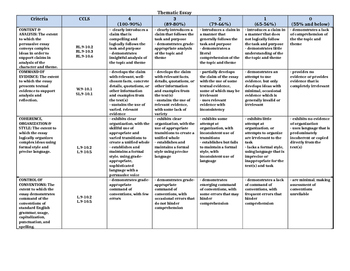 Common Core Standards Based Thematic Essay Rubric