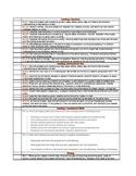 Common Core Standards Checklist 2nd Grade PDF version