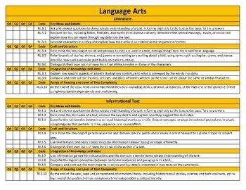 Common Core Standards Checklist Bundle for K through 3rd Grade Language Arts