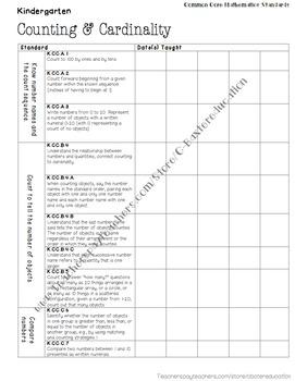 Common Core Standards Checklist Mathematics Kindergarten