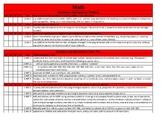 Common Core Standards Checklist for 2nd Grade Math