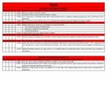 Common Core Standards Checklist for 3rd Grade Math