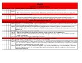 Common Core Standards Checklist for 5th Grade Math