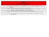 Common Core Standards Checklist for 6th Grade Math