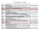 Common Core Standards Kindergarten Checklist