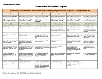 Common Core Standards- Language