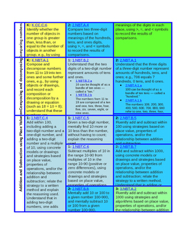 Organised Easy to Use Summary of Common Core Standards Maths K, 1, 2, 3, 4, 5