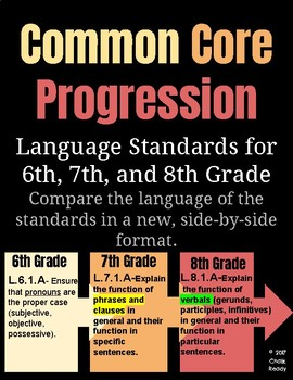 Common Core Standards Progression for 6,7,8 Language