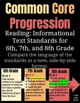 Common Core Standards Progression for 6, 7, 8 Reading: Informational Text
