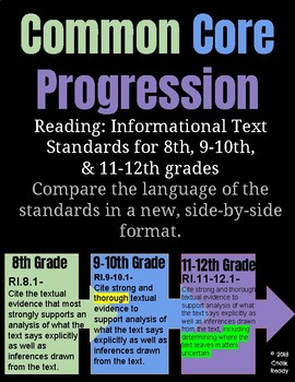 Common Core Standards Progression of 8, 9-10, 11-12 Reading: Informational Text
