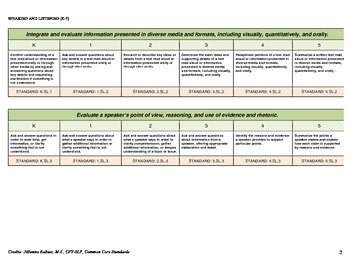 Common Core Standards- Speaking and Listening (K-5)