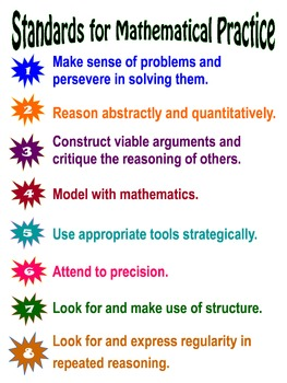 Common Core Standards for Mathematical Practice Color Poster - Editable