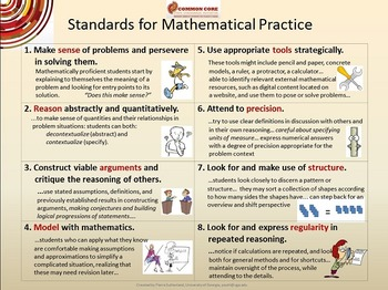 Math Practices Poster - Common Core