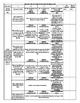 Common Core State Standard Argumentative (W.1) Rubric, 7 & 8 ELA & 6-8 Literacy