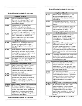 Common Core State Standards Curriculum Alignment Flip Chart: Literature