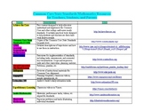 Common Core State Standards Mathematics Resources for Everyone (POSTER)