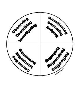Common Core Strategies in the Visual Arts