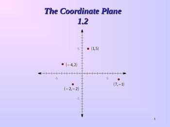 Common Core Unit 1.2 Geometry The coordinate Plane