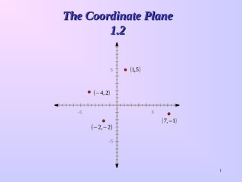Common Core Unit 1.2 Geometry The coordinate Plane