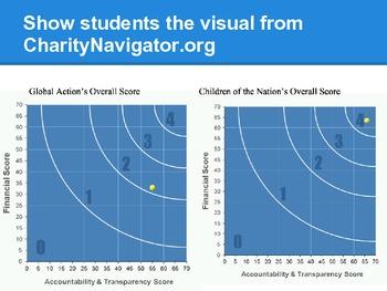 Common Core Visual Literacy  - High School CharityNavigator Visual
