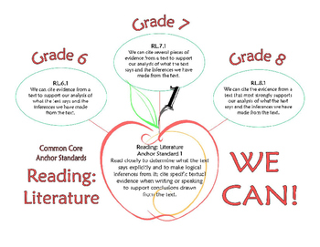 "Common Core ""We Can"" Apples (""I Can"" Statements) for Middle School ELA"