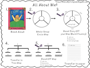 Common Core Writing: First Grade!