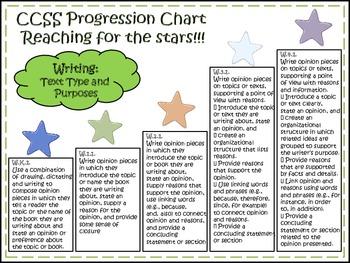 Common Core Writing Progression Charts k-4
